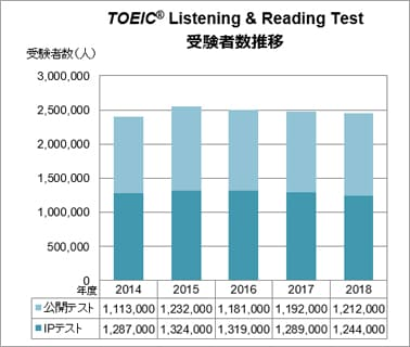 TOEIC® Listening & Reading Testの受験者数推移