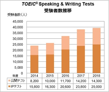 TOEIC® Speaking & Writing Testsの受験者数推移