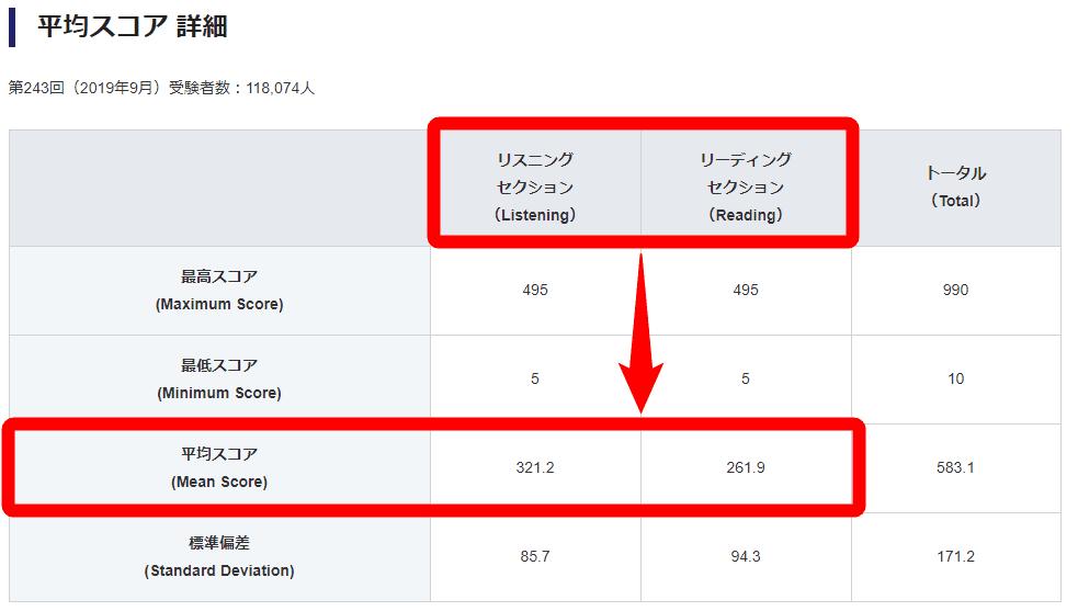 TOEIC平均スコア詳細2019年9月開催分